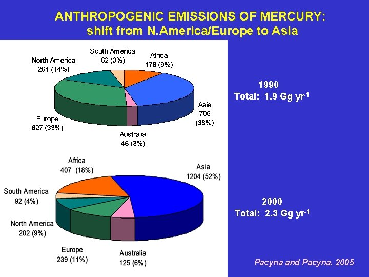 ANTHROPOGENIC EMISSIONS OF MERCURY: shift from N. America/Europe to Asia 1990 Total: 1. 9