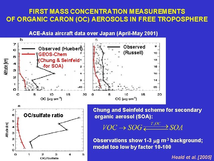 FIRST MASS CONCENTRATION MEASUREMENTS OF ORGANIC CARON (OC) AEROSOLS IN FREE TROPOSPHERE ACE-Asia aircraft