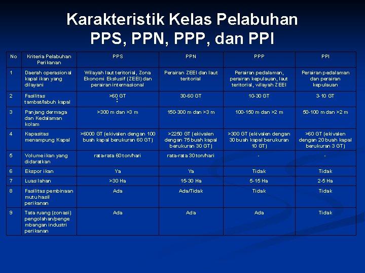 Karakteristik Kelas Pelabuhan PPS, PPN, PPP, dan PPI No Kriteria Pelabuhan Perikanan PPS PPN