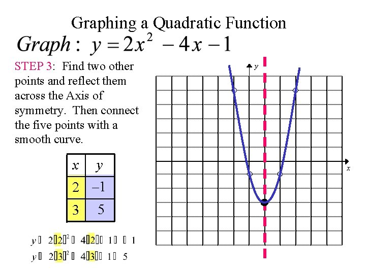 Graphing a Quadratic Function STEP 3: Find two other points and reflect them across
