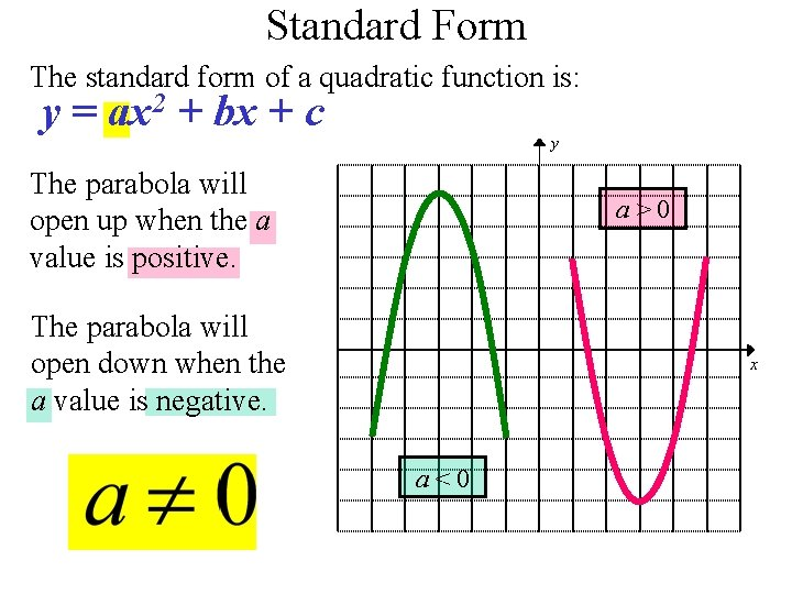 Standard Form The standard form of a quadratic function is: y = ax 2