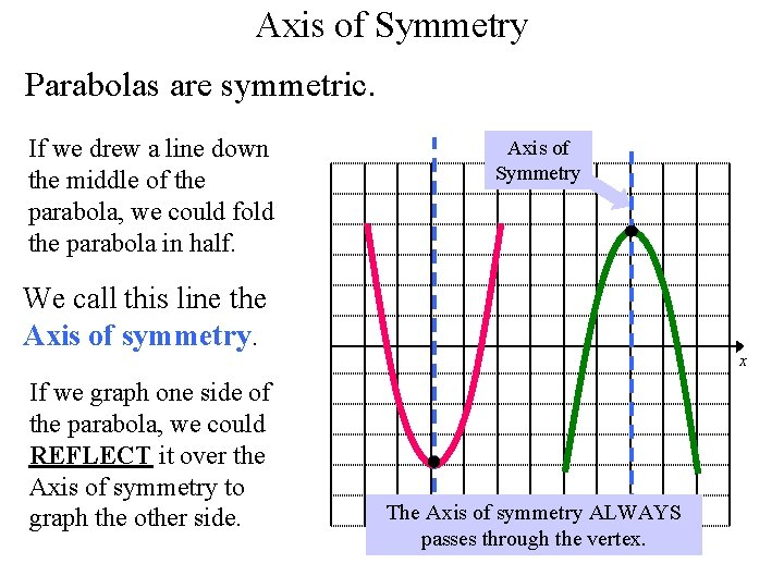 Axis of Symmetry Parabolas are symmetric. If we drew a line down the middle