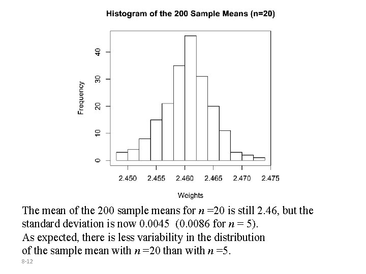 The mean of the 200 sample means for n =20 is still 2. 46,