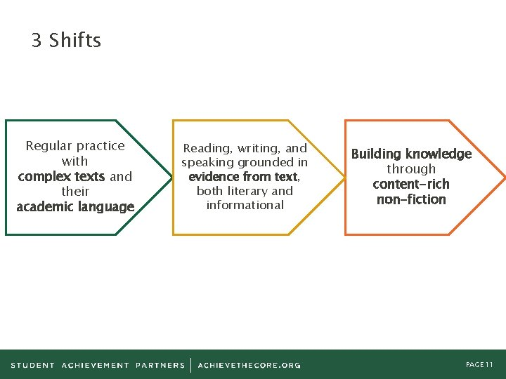 3 Shifts Regular practice with complex texts and their academic language Reading, writing, and