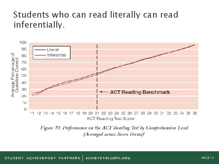 Students who can read literally can read inferentially. PAGE 13