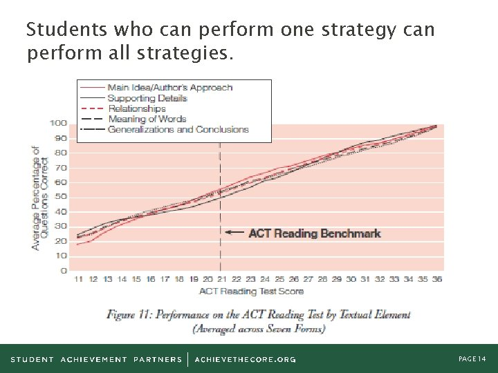 Students who can perform one strategy can perform all strategies. PAGE 14