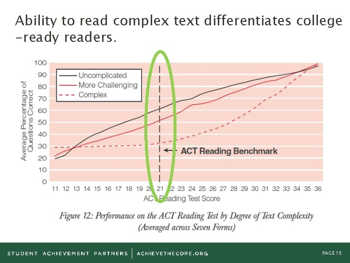 Ability to read complex text differentiates college -ready readers. PAGE 15