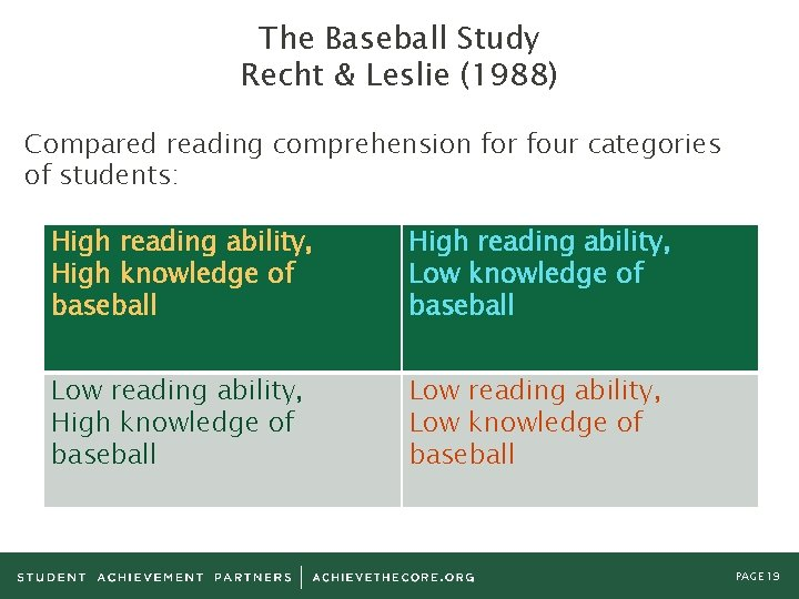 The Baseball Study Recht & Leslie (1988) Compared reading comprehension for four categories of