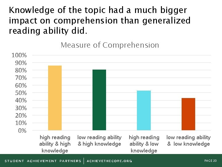 Knowledge of the topic had a much bigger impact on comprehension than generalized reading