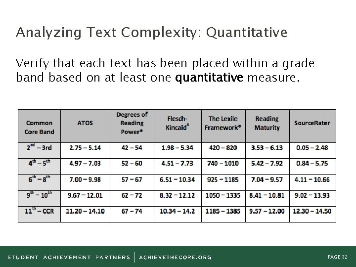 Analyzing Text Complexity: Quantitative Verify that each text has been placed within a grade