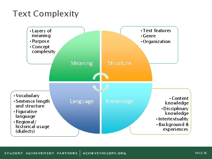Text Complexity • Text features • Genre • Organization • Layers of meaning •