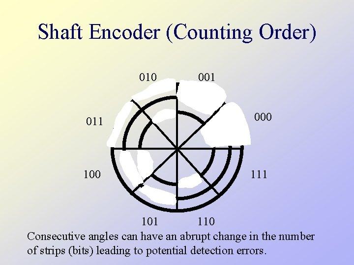 Shaft Encoder (Counting Order) 010 011 100 001 000 111 101 110 Consecutive angles