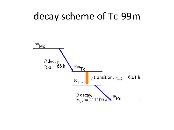 decay scheme of Tc-99 m