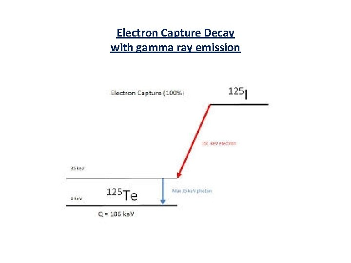 Electron Capture Decay with gamma ray emission