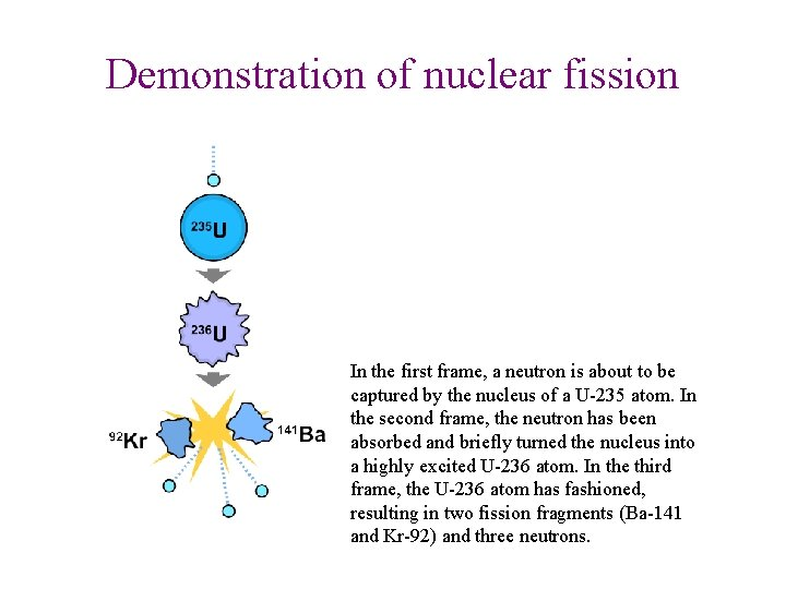 Demonstration of nuclear fission In the first frame, a neutron is about to be