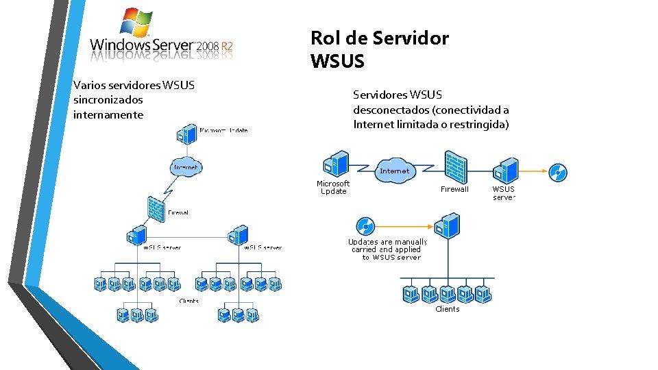 Rol de Servidor WSUS Varios servidores WSUS sincronizados internamente Servidores WSUS desconectados (conectividad a