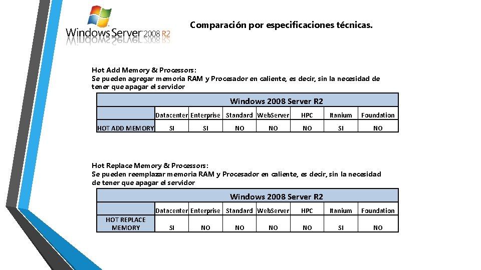 Comparación por especificaciones técnicas. Hot Add Memory & Processors: Se pueden agregar memoria RAM
