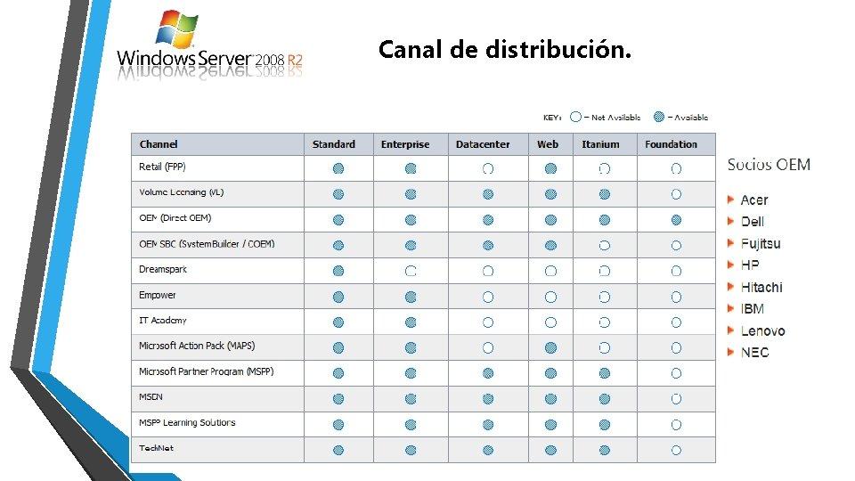 Canal de distribución.