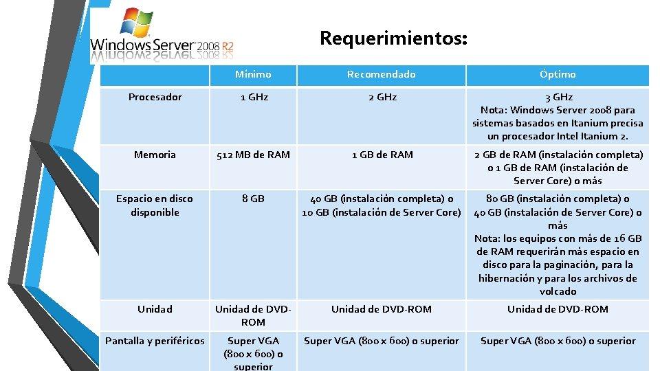 Requerimientos: Mínimo Recomendado Óptimo Procesador 1 GHz 2 GHz 3 GHz Nota: Windows Server
