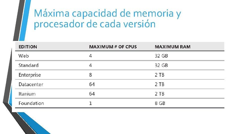 Máxima capacidad de memoria y procesador de cada versión