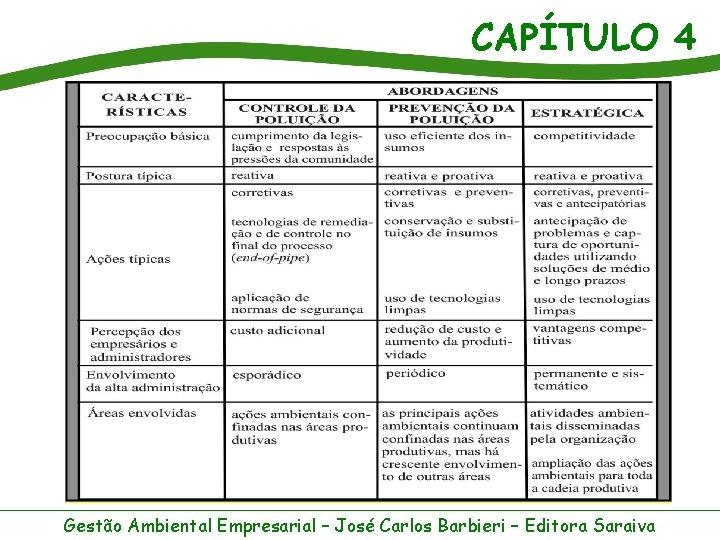CAPÍTULO 4 Gestão Ambiental Empresarial – José Carlos Barbieri – Editora Saraiva