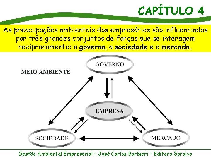 CAPÍTULO 4 As preocupações ambientais dos empresários são influenciadas por três grandes conjuntos de