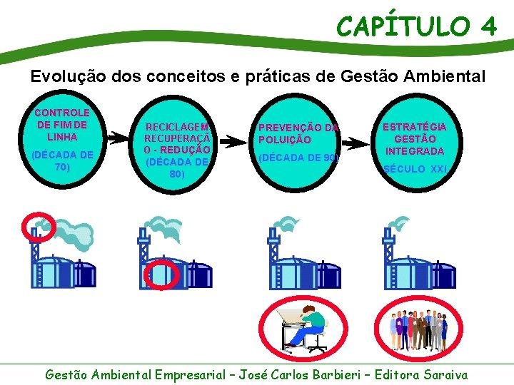 CAPÍTULO 4 Evolução dos conceitos e práticas de Gestão Ambiental CONTROLE DE FIM DE