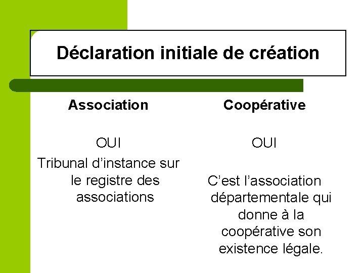 Déclaration initiale de création Association Coopérative OUI Tribunal d'instance sur le registre des associations
