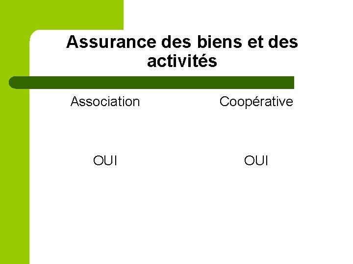 Assurance des biens et des activités Association Coopérative OUI