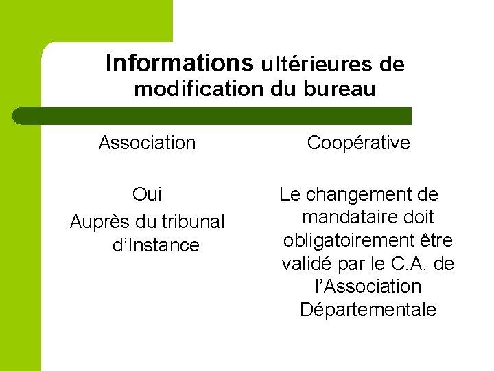 Informations ultérieures de modification du bureau Association Oui Auprès du tribunal d'Instance Coopérative Le