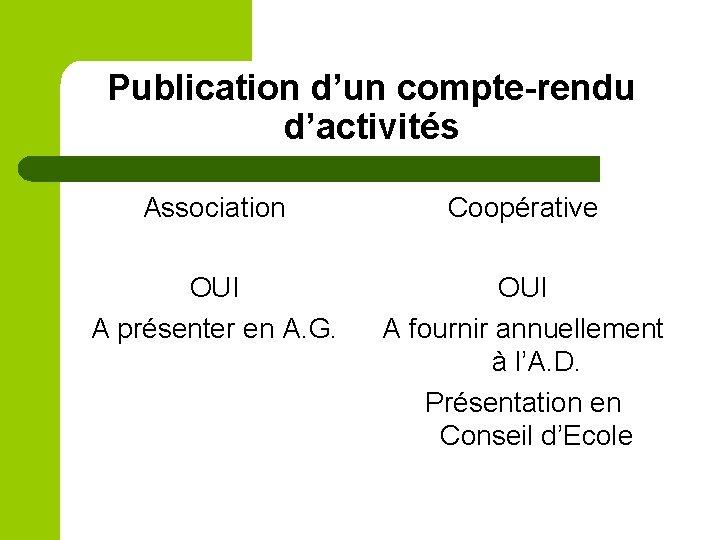 Publication d'un compte-rendu d'activités Association Coopérative OUI A présenter en A. G. OUI A