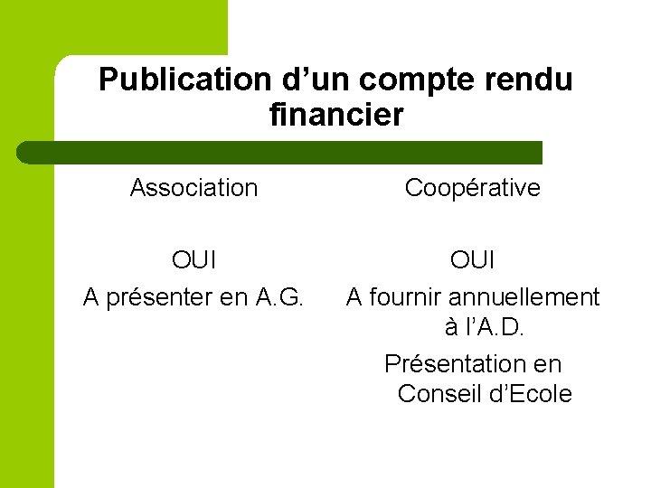 Publication d'un compte rendu financier Association Coopérative OUI A présenter en A. G. OUI