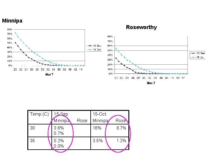 Chance (%) of high temperatures Minnipa Roseworthy Temp (C) 15 -Sep Minnipa Rose 15