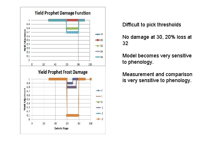 Difficult to pick thresholds No damage at 30, 20% loss at 32 Model becomes
