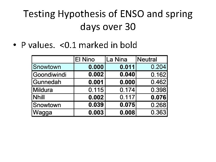 Testing Hypothesis of ENSO and spring days over 30 • P values. <0. 1