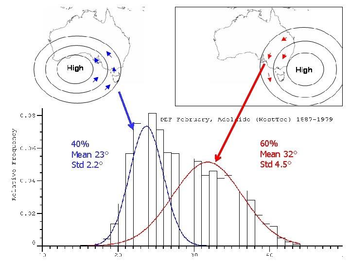 40% Mean 23° Std 2. 2° 60% Mean 32° Std 4. 5°