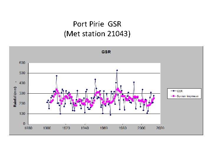 Port Pirie GSR (Met station 21043)
