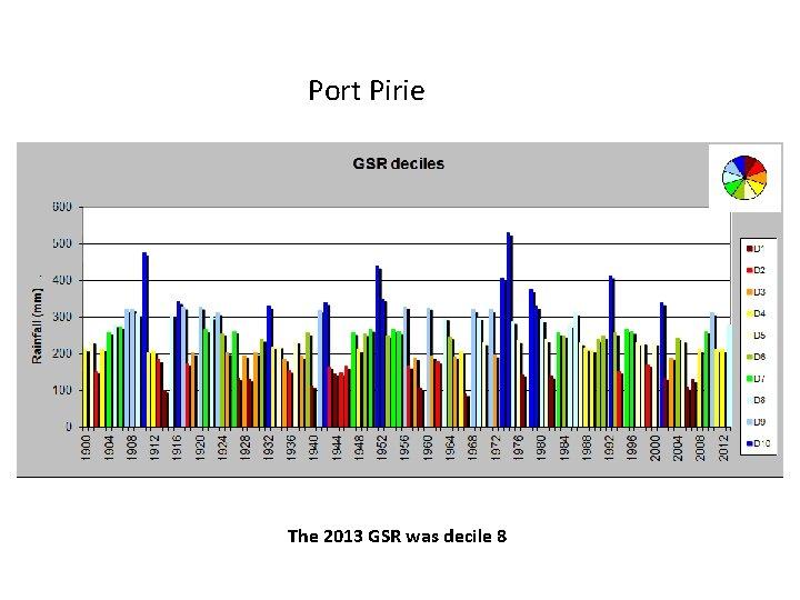 Port Pirie The 2013 GSR was decile 8