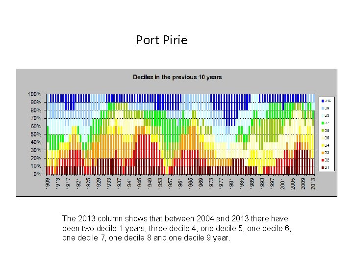 Port Pirie The 2013 column shows that between 2004 and 2013 there have been