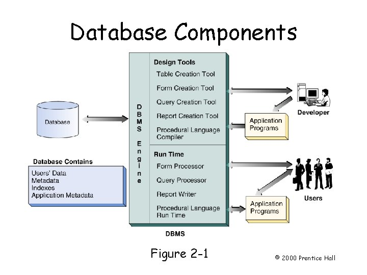 Database Components Page 26 Figure 2 -1 © 2000 Prentice Hall