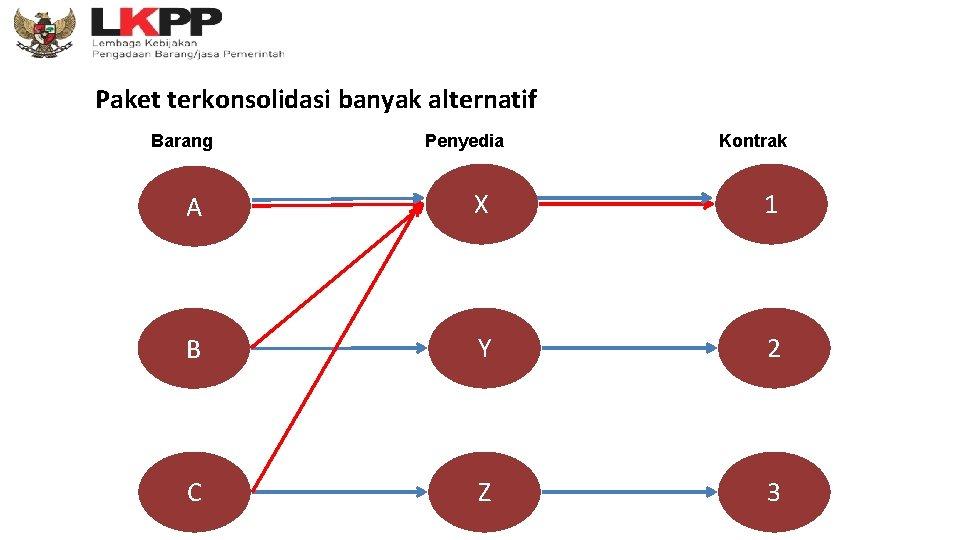Paket terkonsolidasi banyak alternatif Barang Penyedia Kontrak A X 1 B Y 2 C