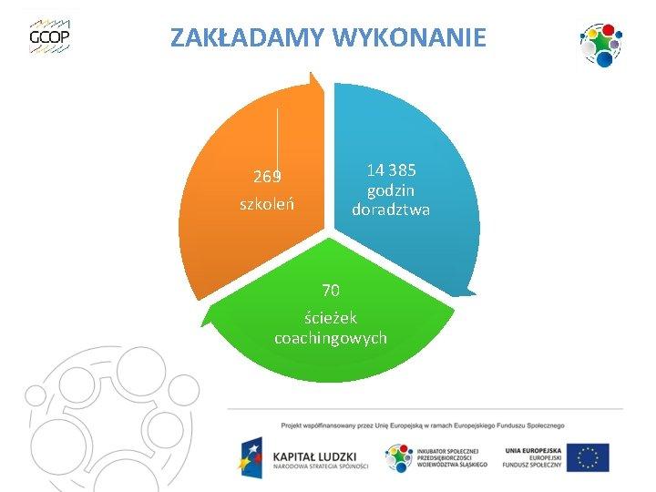 ZAKŁADAMY WYKONANIE 14 385 godzin doradztwa 269 szkoleń 70 ścieżek coachingowych