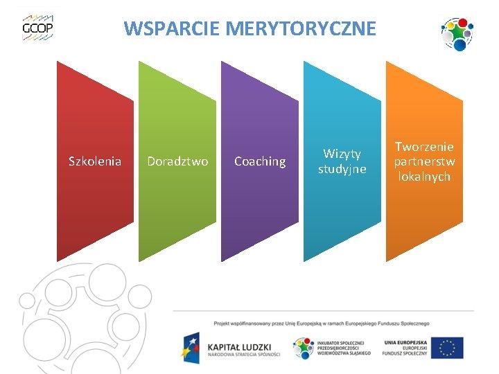 WSPARCIE MERYTORYCZNE Szkolenia Doradztwo Coaching Wizyty studyjne Tworzenie partnerstw lokalnych