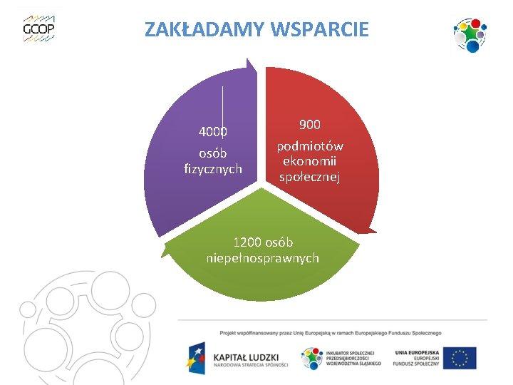 ZAKŁADAMY WSPARCIE 4000 osób fizycznych 900 podmiotów ekonomii społecznej 1200 osób niepełnosprawnych