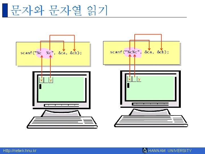 문자와 문자열 읽기 Http: //netwk. hnu. kr HANNAM UNIVERSITY