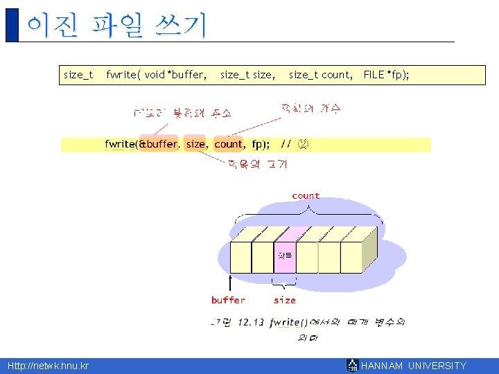 이진 파일 쓰기 size_t Http: //netwk. hnu. kr fwrite( void *buffer, size_t size, size_t