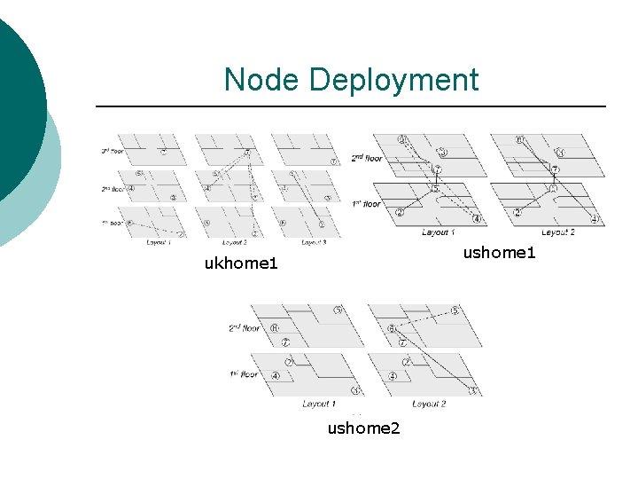 Node Deployment ushome 1 ukhome 1 ushome 2