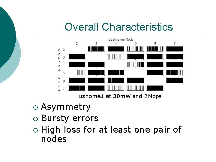 Overall Characteristics ushome 1 at 30 m. W and 2 Mbps Asymmetry ¡ Bursty