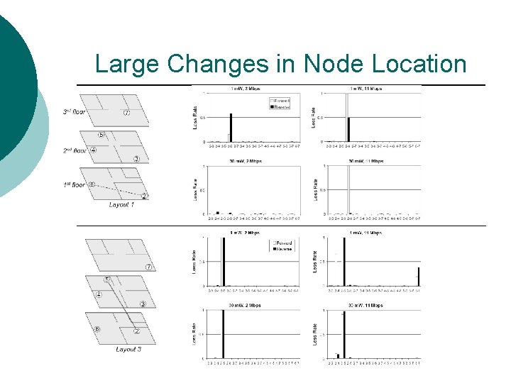 Large Changes in Node Location