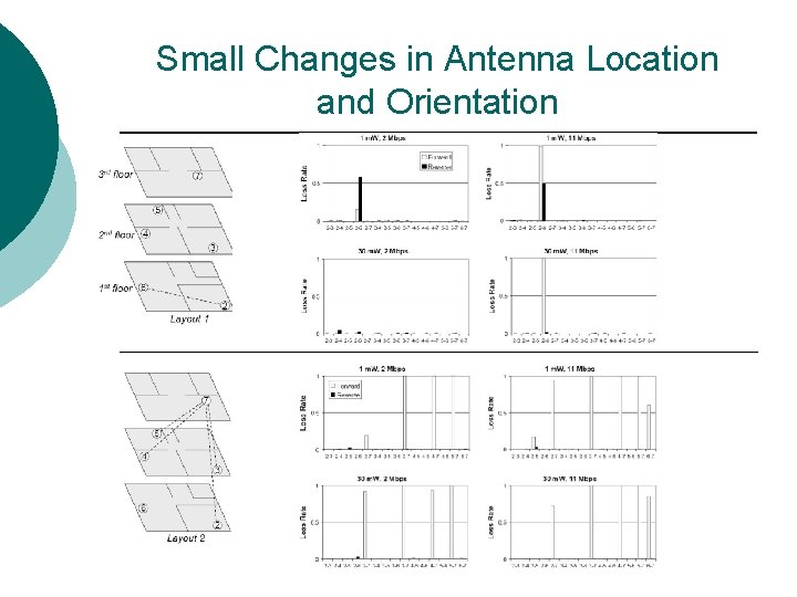 Small Changes in Antenna Location and Orientation